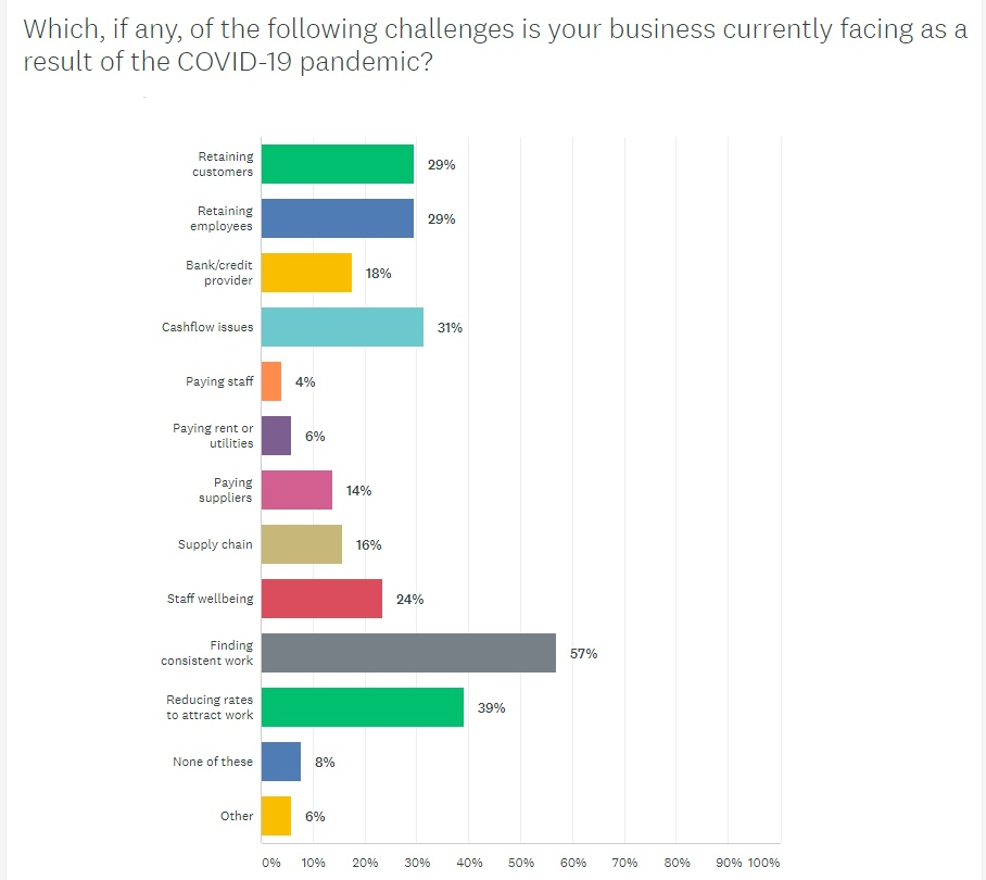 Business-Challenges
