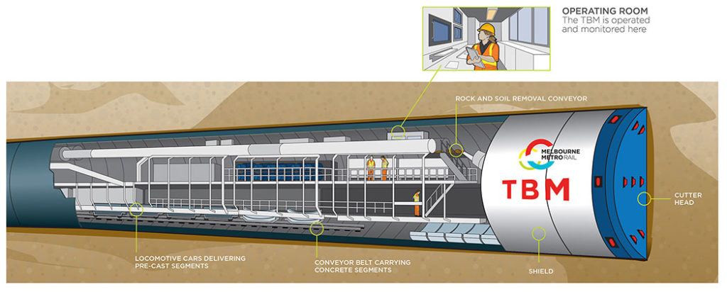 Metro Tunnel TBM
