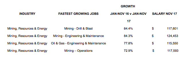 SEEK Names Mining & Energy the Fastest Growing Jobs Sector