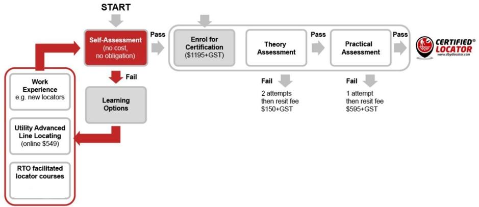 Certified Locator Process